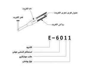 الکترود دستی